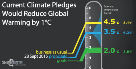 A graph showing how the current climate pledges could reduce global warming by one degree celcius.