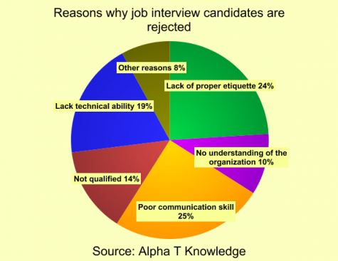 Here is a pie graph showing why job interview candidates are rejected.