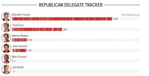 Republican results