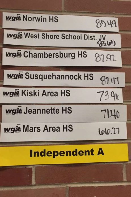 Susquehannock's guard was close to placing third in their division, as they were only 0.5 away from being tied with Chambersburg, a guard that they have beat at past competitions.