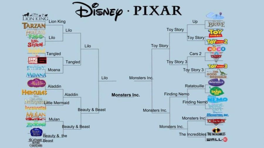Bracket filled out by Emma Lonas