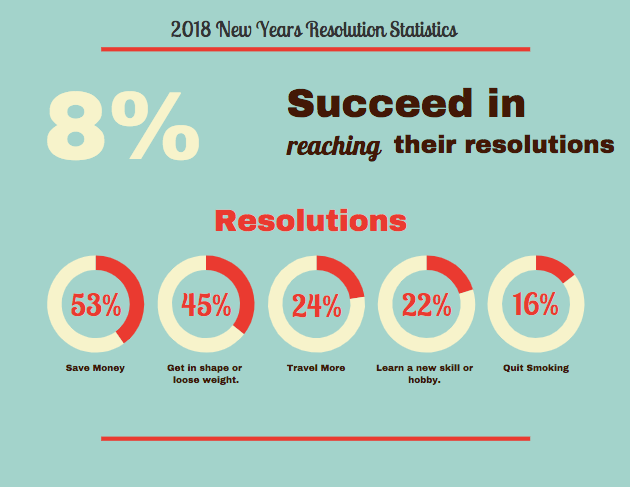 Why I am Anti-New Year's Resolution