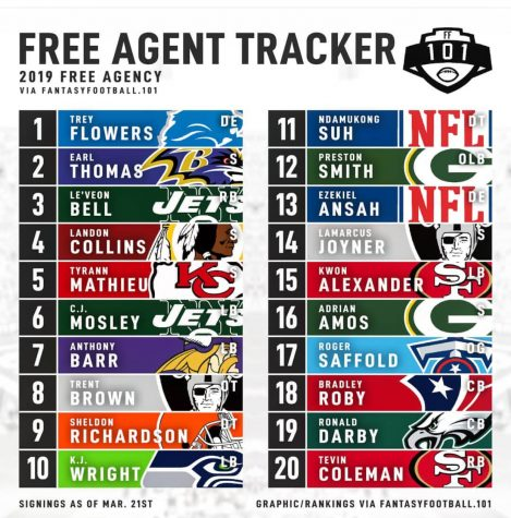 NFL Free Agency Takes Over Off-Season
