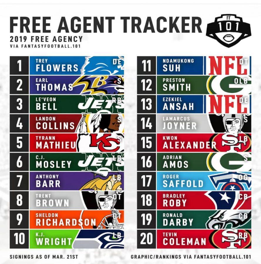 NFL free agency tracker. Photo taken by fantasyfootball.101
