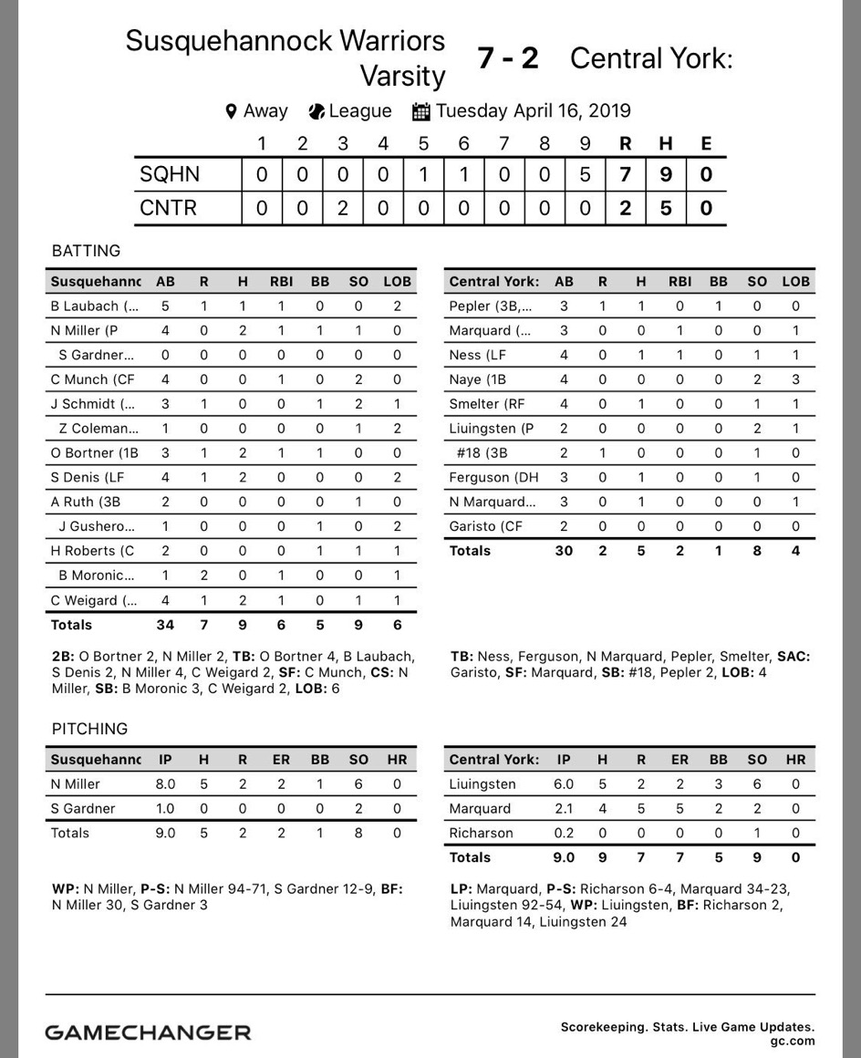 The box score for the Susquehannock vs Central game.  via @dawg_farm on Twitter