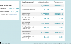 Statistics of COVID-19 cases and vaccinations administered over the United States.  Screenshot courtesy of Cameran Almony via CDC.